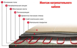 Монтаж кабеля теплого пола в стяжку